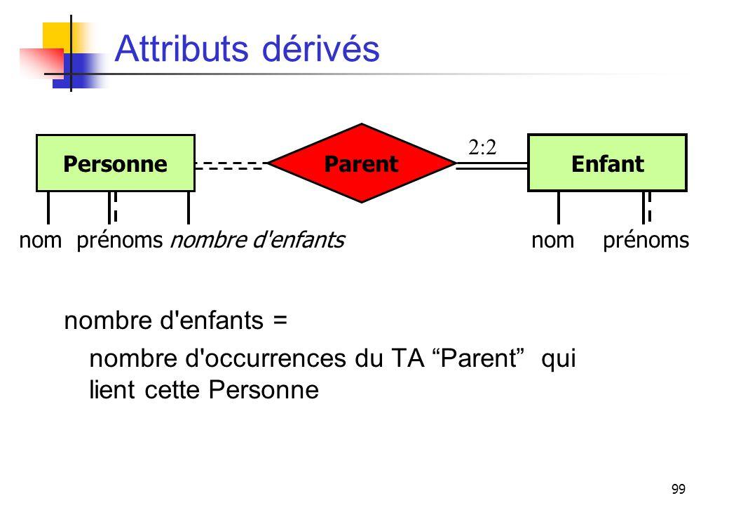 99 Attributs dérivés nombre d'enfants = nombre d'occurrences du TA Parent qui lient cette Personne nom Personne Enfant Parent nom prénoms nombre d'enf