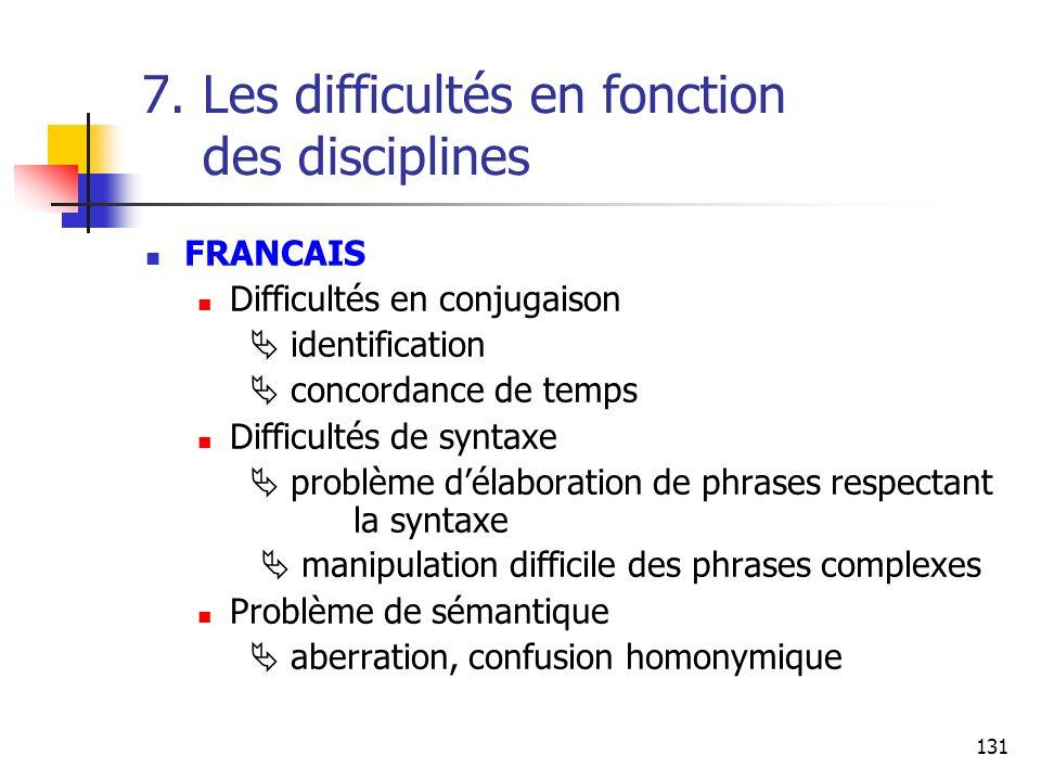 131 7. Les difficultés en fonction des disciplines FRANCAIS Difficultés en conjugaison identification concordance de temps Difficultés de syntaxe prob