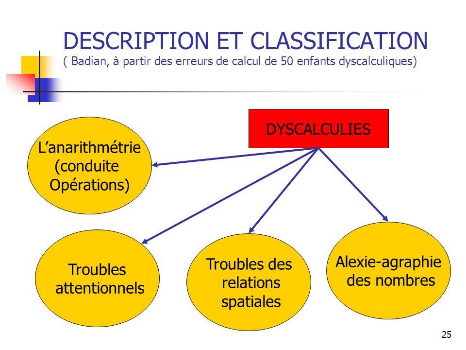 25 DESCRIPTION ET CLASSIFICATION ( Badian, à partir des erreurs de calcul de 50 enfants dyscalculiques) DYSCALCULIES Troubles attentionnels Lanarithmé