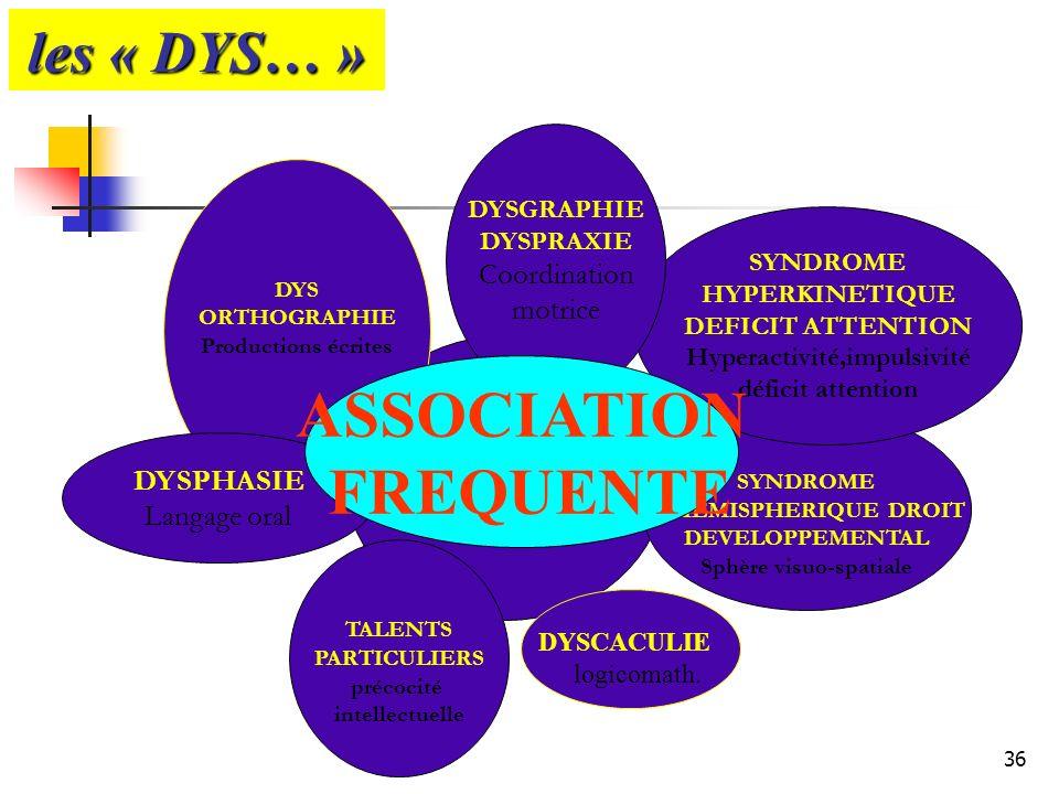 36 les « DYS… » DYSLEXIE Langage écrit DYS ORTHOGRAPHIE Productions écrites DYSPHASIE Langage oral TALENTS PARTICULIERS précocité intellectuelle SYNDR