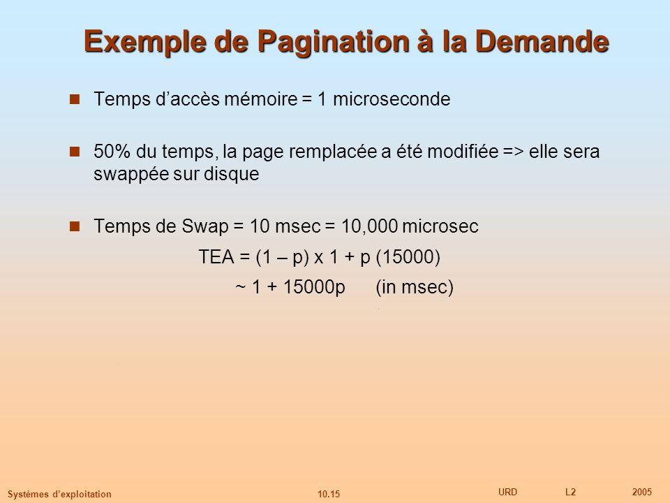 10.15 URDL22005 Systèmes dexploitation Exemple de Pagination à la Demande Temps daccès mémoire = 1 microseconde 50% du temps, la page remplacée a été