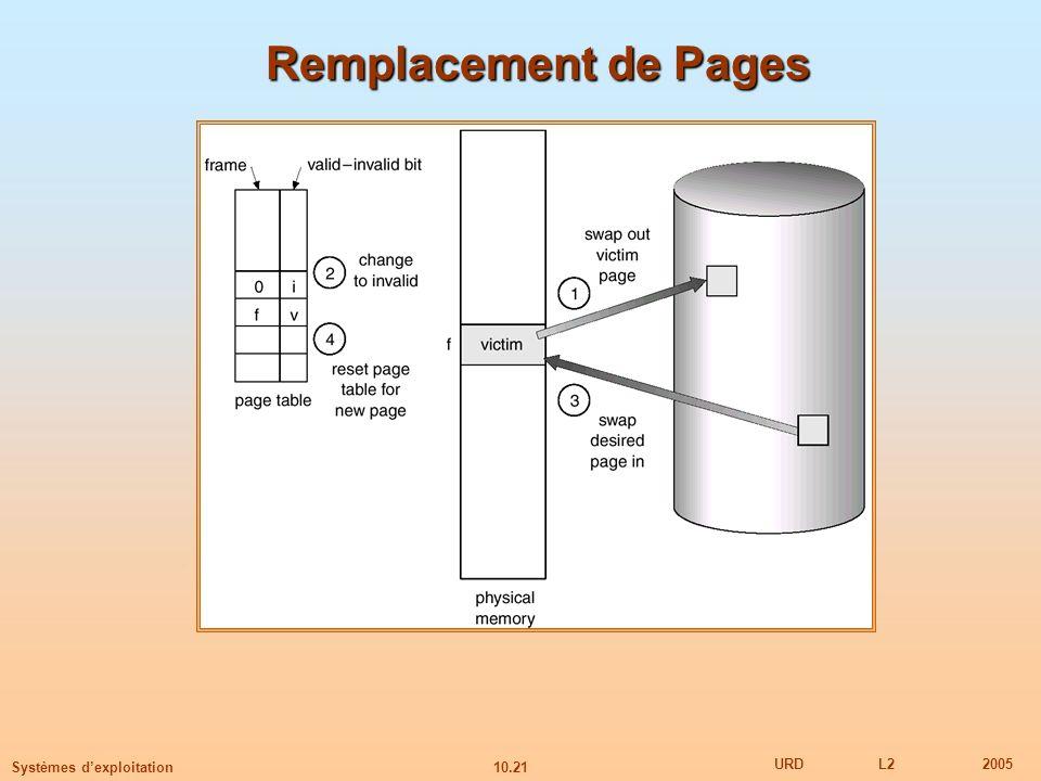 10.21 URDL22005 Systèmes dexploitation Remplacement de Pages