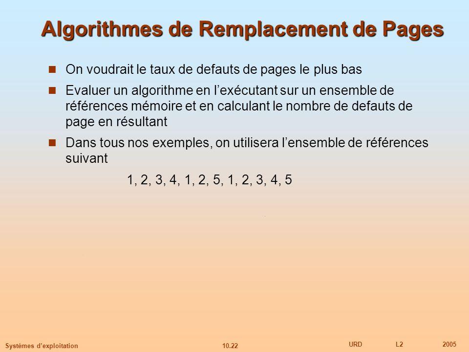 10.22 URDL22005 Systèmes dexploitation Algorithmes de Remplacement de Pages On voudrait le taux de defauts de pages le plus bas Evaluer un algorithme