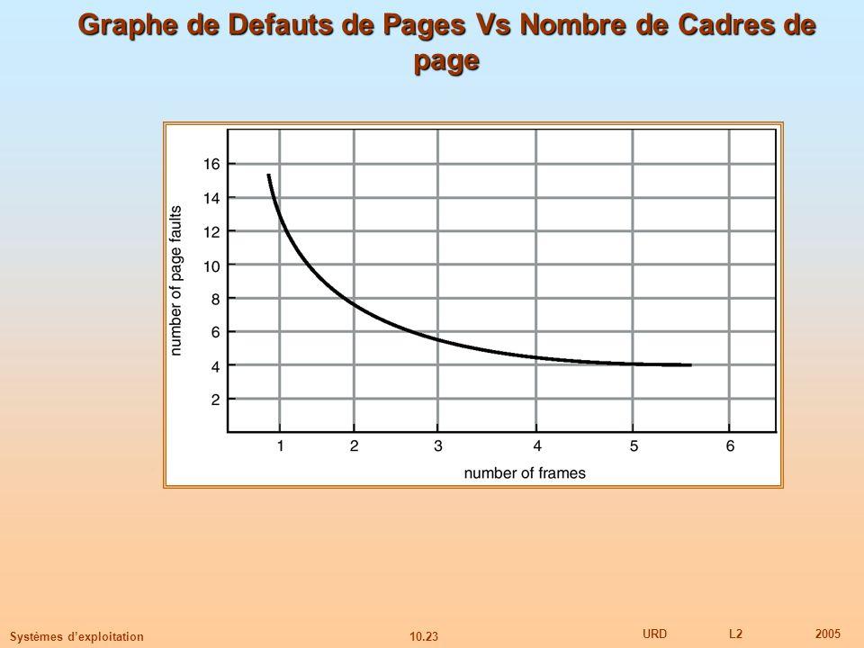 10.23 URDL22005 Systèmes dexploitation Graphe de Defauts de Pages Vs Nombre de Cadres de page