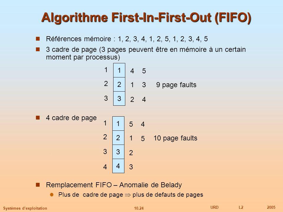 10.24 URDL22005 Systèmes dexploitation Algorithme First-In-First-Out (FIFO) Références mémoire : 1, 2, 3, 4, 1, 2, 5, 1, 2, 3, 4, 5 3 cadre de page (3
