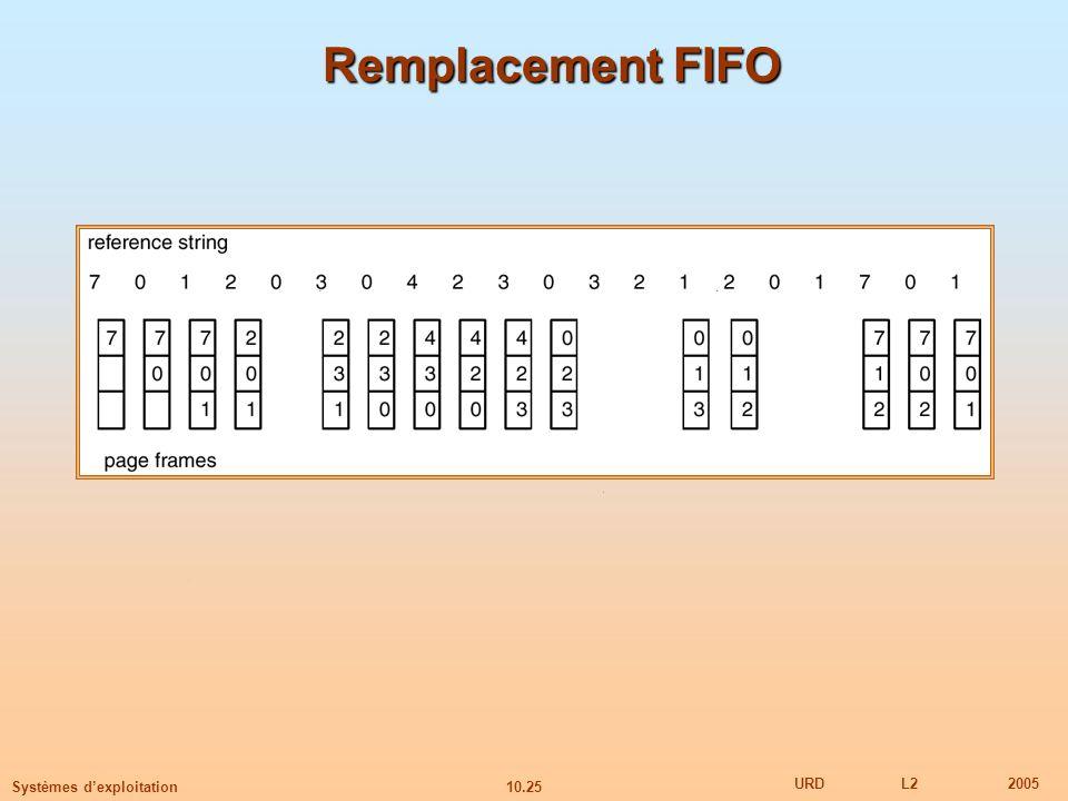 10.25 URDL22005 Systèmes dexploitation Remplacement FIFO
