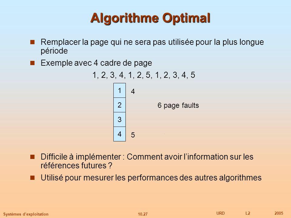 10.27 URDL22005 Systèmes dexploitation Algorithme Optimal Remplacer la page qui ne sera pas utilisée pour la plus longue période Exemple avec 4 cadre