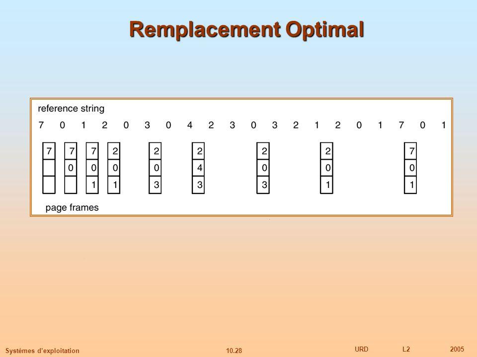 10.28 URDL22005 Systèmes dexploitation Remplacement Optimal