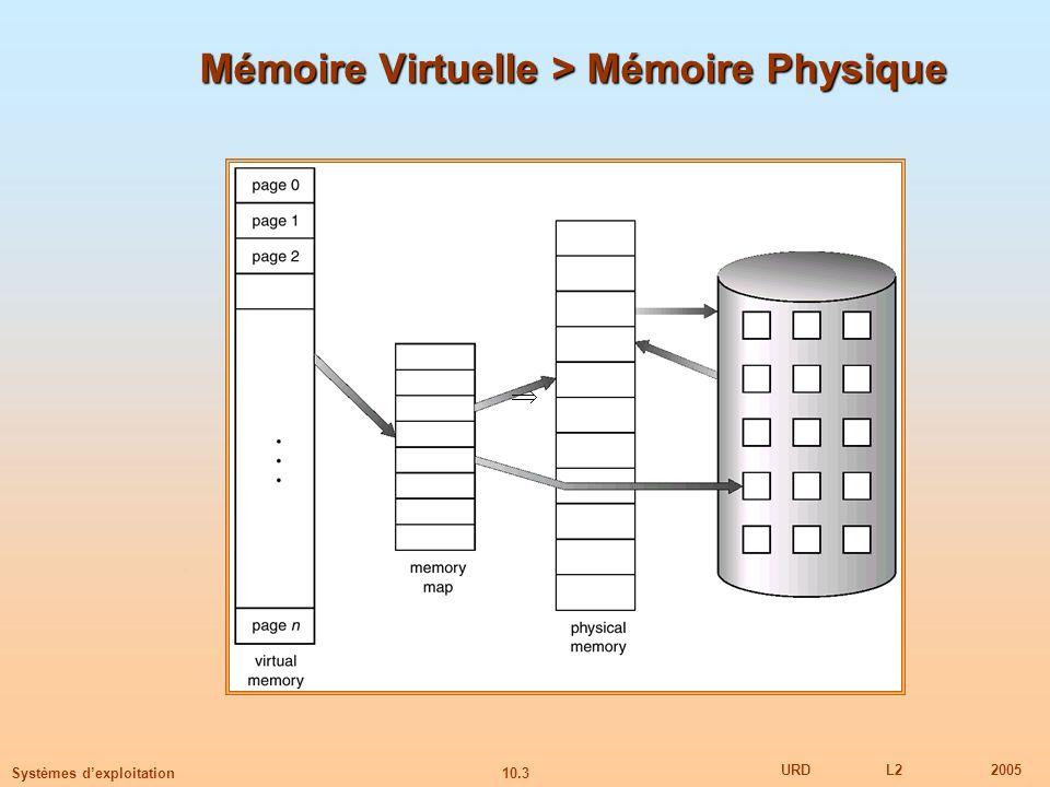 10.24 URDL22005 Systèmes dexploitation Algorithme First-In-First-Out (FIFO) Références mémoire : 1, 2, 3, 4, 1, 2, 5, 1, 2, 3, 4, 5 3 cadre de page (3 pages peuvent être en mémoire à un certain moment par processus) 4 cadre de page Remplacement FIFO – Anomalie de Belady Plus de cadre de page plus de defauts de pages 1 2 3 1 2 3 4 1 2 5 3 4 9 page faults 1 2 3 1 2 3 5 1 2 4 5 10 page faults 4 43