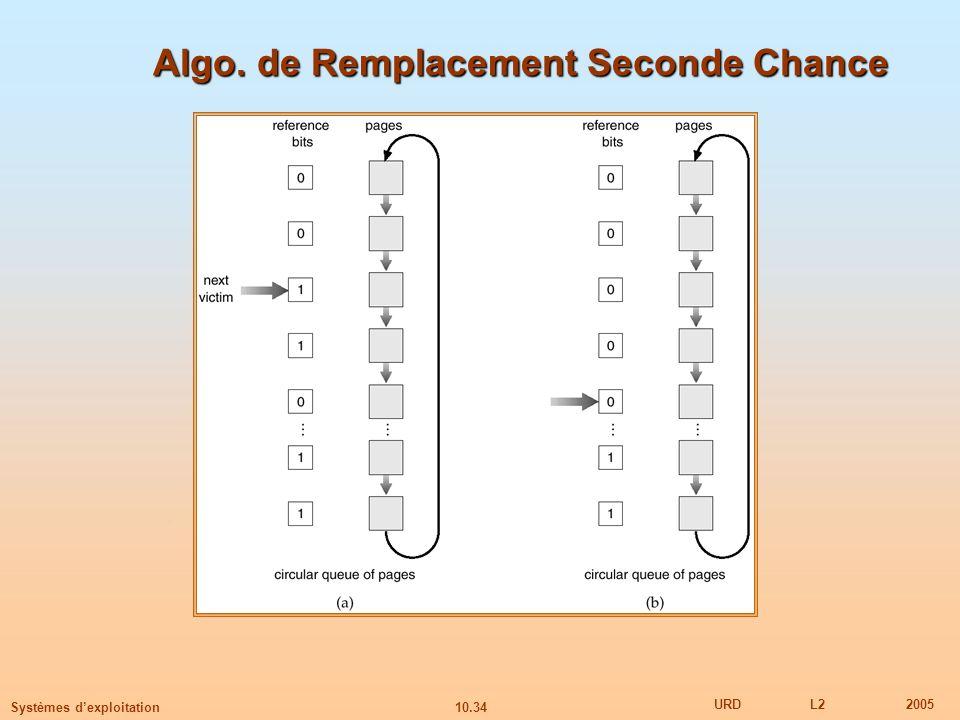 10.34 URDL22005 Systèmes dexploitation Algo. de Remplacement Seconde Chance