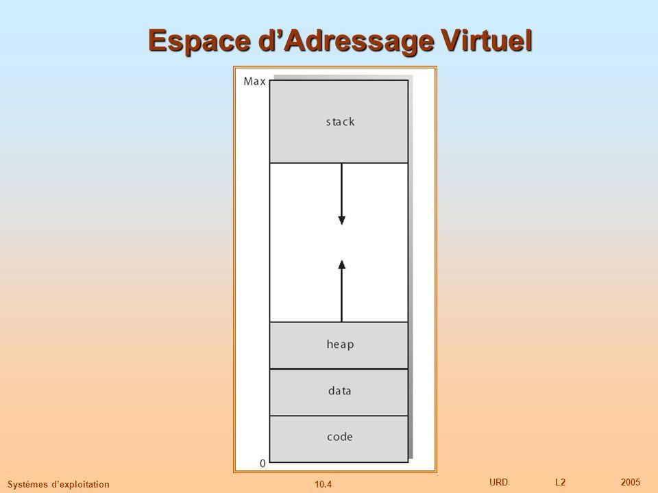 10.15 URDL22005 Systèmes dexploitation Exemple de Pagination à la Demande Temps daccès mémoire = 1 microseconde 50% du temps, la page remplacée a été modifiée => elle sera swappée sur disque Temps de Swap = 10 msec = 10,000 microsec TEA = (1 – p) x 1 + p (15000) ~ 1 + 15000p (in msec)
