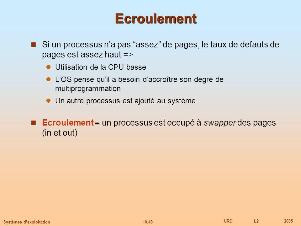 10.40 URDL22005 Systèmes dexploitation Ecroulement Si un processus na pas assez de pages, le taux de defauts de pages est assez haut => Utilisation de