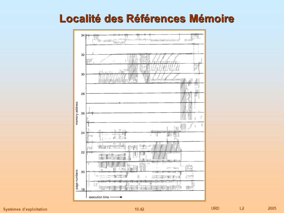 10.42 URDL22005 Systèmes dexploitation Localité des Références Mémoire