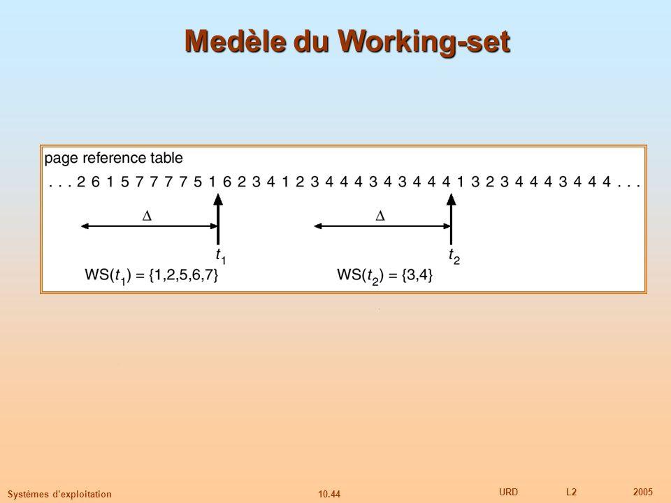 10.44 URDL22005 Systèmes dexploitation Medèle du Working-set