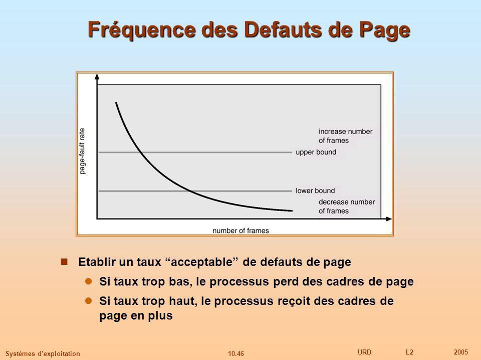 10.46 URDL22005 Systèmes dexploitation Fréquence des Defauts de Page Etablir un taux acceptable de defauts de page Si taux trop bas, le processus perd