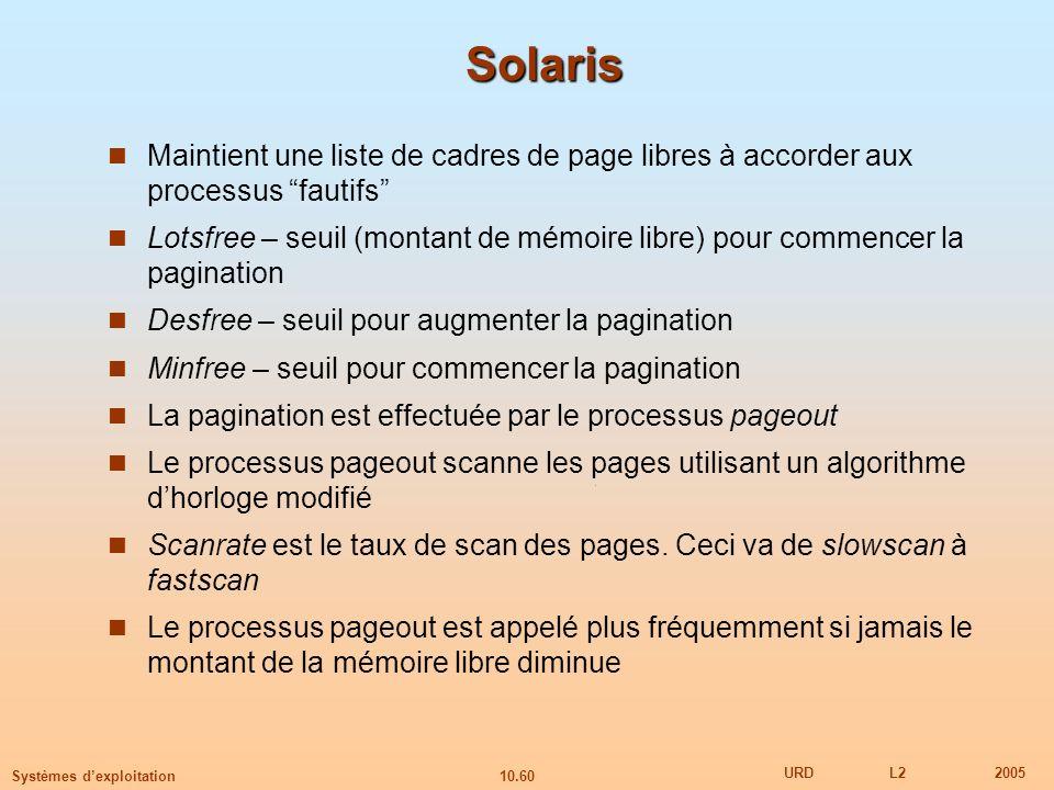 10.60 URDL22005 Systèmes dexploitation Solaris Maintient une liste de cadres de page libres à accorder aux processus fautifs Lotsfree – seuil (montant