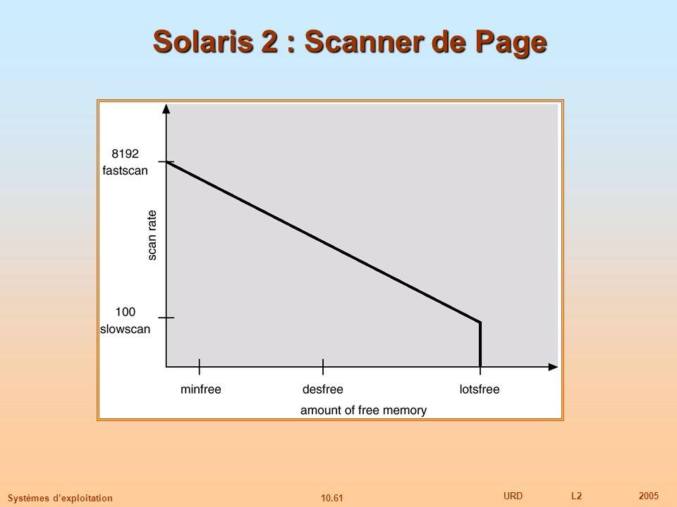 10.61 URDL22005 Systèmes dexploitation Solaris 2 : Scanner de Page