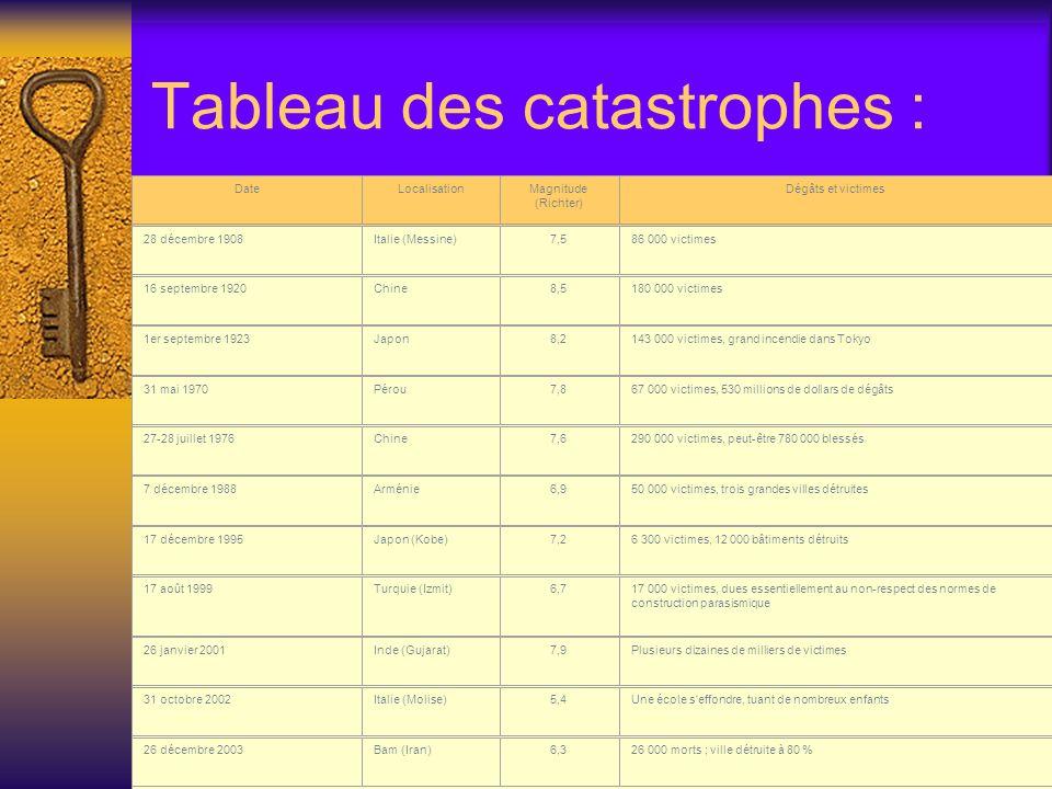 Tableau des catastrophes : DateLocalisationMagnitude (Richter) Dégâts et victimes 28 décembre 1908Italie (Messine)7,586 000 victimes 16 septembre 1920