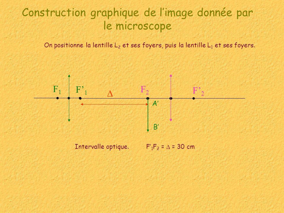 Construction graphique de limage donnée par le microscope On positionne la lentille L 2 et ses foyers, puis la lentille L 1 et ses foyers.