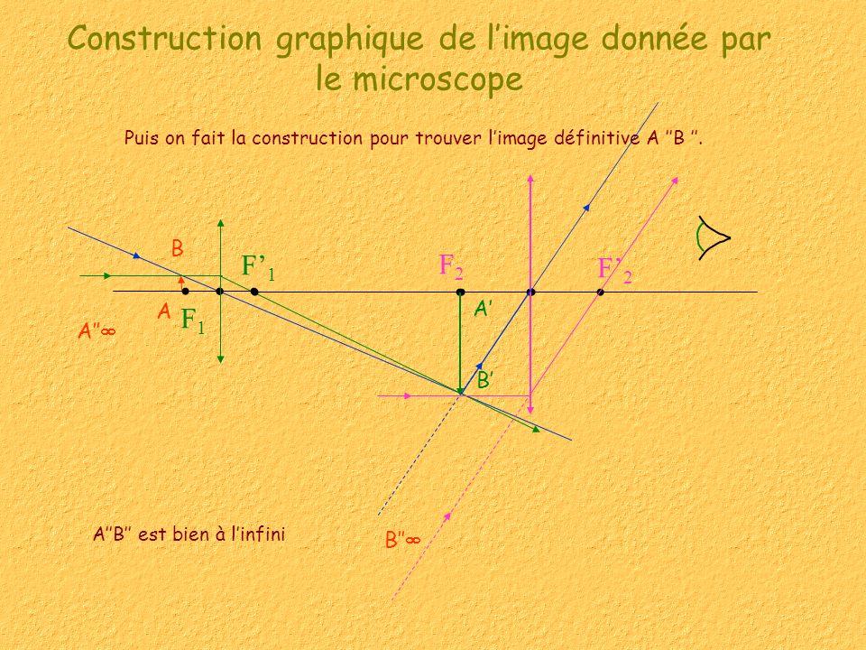 Construction graphique de limage donnée par le microscope Puis on fait la construction pour trouver limage définitive A B.