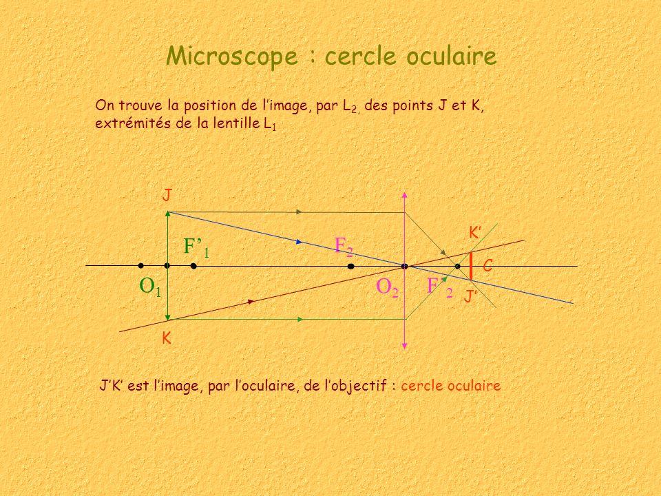 Microscope : cercle oculaire On trouve la position de limage, par L 2, des points J et K, extrémités de la lentille L 1 J K O1O1 F1F1 F2F2 F2F2 O2O2 J K JK est limage, par loculaire, de lobjectif : cercle oculaire C