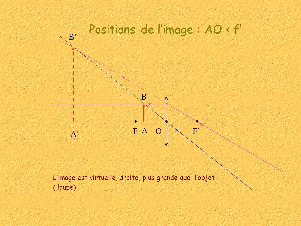Construction de lobjet B connaissant limage B On trace le rayon qui passe par le centre optique et un (ou les) rayon(s) qui passent par les foyers.