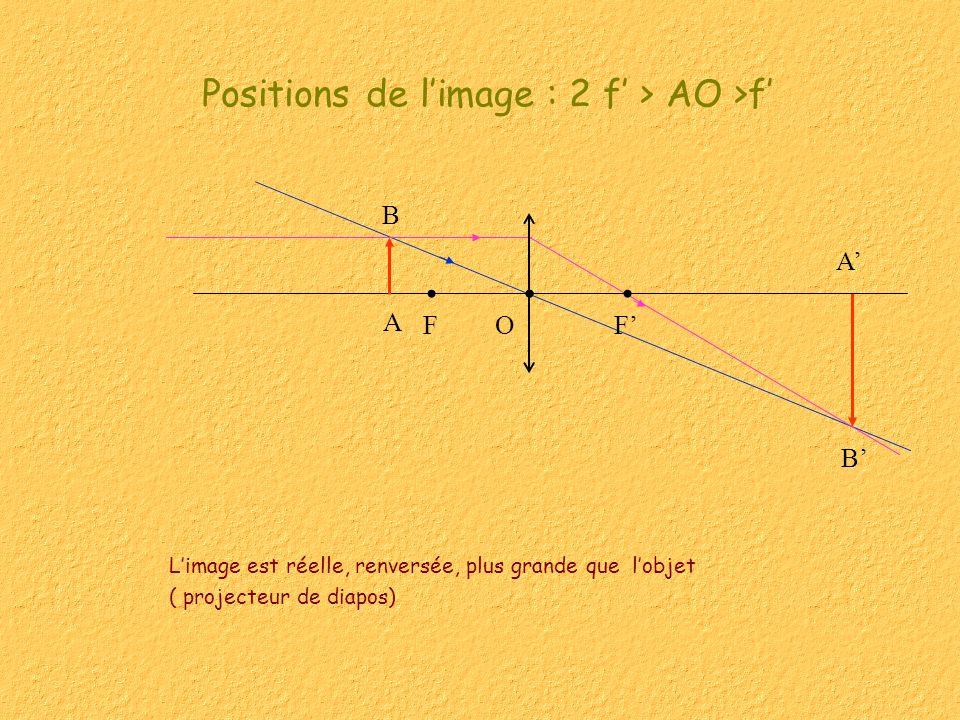 B A Limage est réelle, renversée, plus grande que lobjet ( projecteur de diapos) Positions de limage : 2 f > AO >f FFO B A