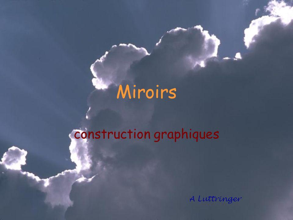 Propriétés dun miroir plan Le rayon incident, la normale et le rayon réfléchi sont dans le même plan r = i i r
