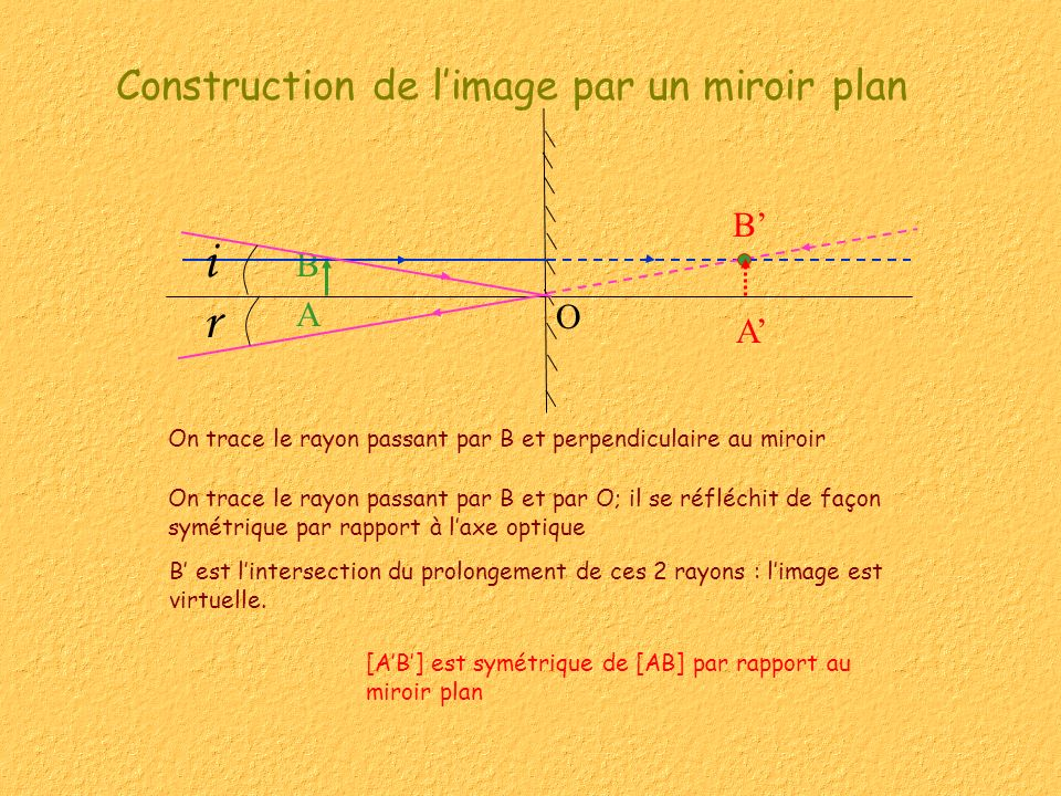 Construction de limage par un miroir plan On trace le rayon passant par B et perpendiculaire au miroir A B B A On trace le rayon passant par B et par