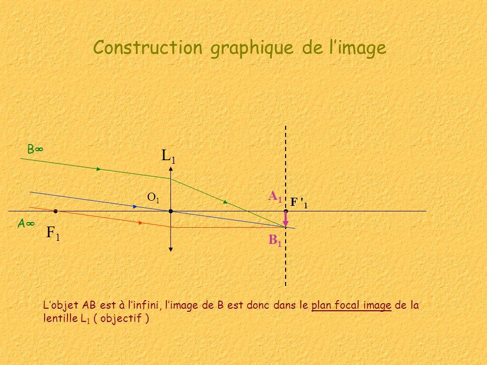 Construction graphique de limage Lobjet AB est à linfini, limage de B est donc dans le plan focal image de la lentille L 1 ( objectif ) L1L1 F1F1 F 1 B O1O1 B1B1 A1A1 A