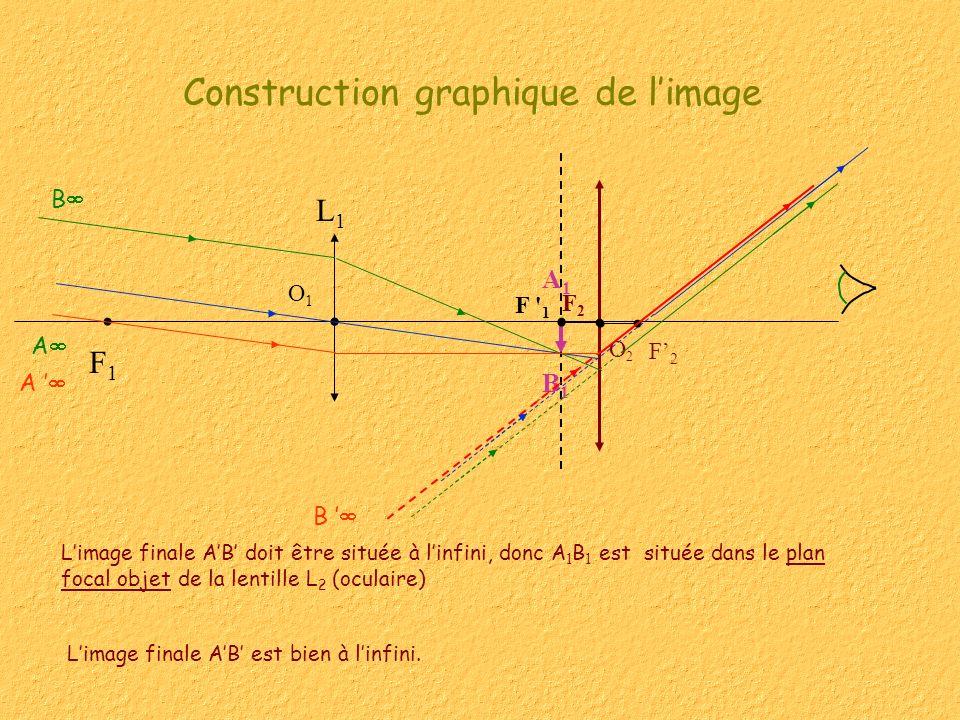 Construction graphique de limage Limage finale AB doit être située à linfini, donc A 1 B 1 est située dans le plan focal objet de la lentille L 2 (oculaire) F2F2 L1L1 F1F1 F 1 B O1O1 B1B1 A1A1 A F2F2 O2O2 A B Limage finale AB est bien à linfini.