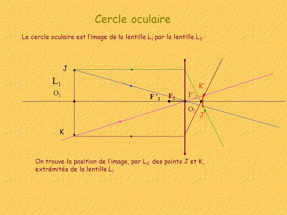 Cercle oculaire Le cercle oculaire est limage de la lentille L 1 par la lentille L 2. On trouve la position de limage, par L 2, des points J et K, ext