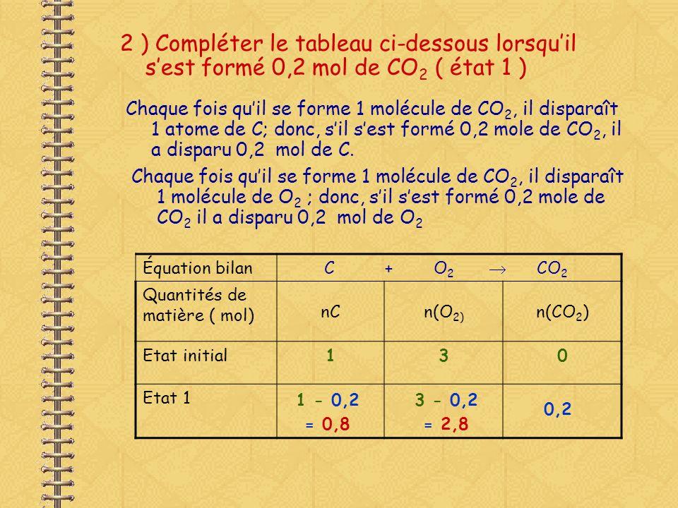 2 ) Calculer lavancement maximal et compléter le tableau davancement ci-dessous ( en mol) Équation bilan C + O 2 CO Etat initial x = 130 Etat intermédiaire x Etat final x max = 2x2x 2 0 3 - x 1- 2 x 2 Si C est le réactif limitant : 1- 2 x max = 0 x max = 0,5 mol 1- 2 x max = 0 3 – x max = 2,5 2 x max = 1 0,5 Si O 2 est le réactif limitant : 3- x max = 0 x max = 3 mol On garde la plus petite valeur : x max = 0,5 mol Vous avez réalisé un « tableau davancement »