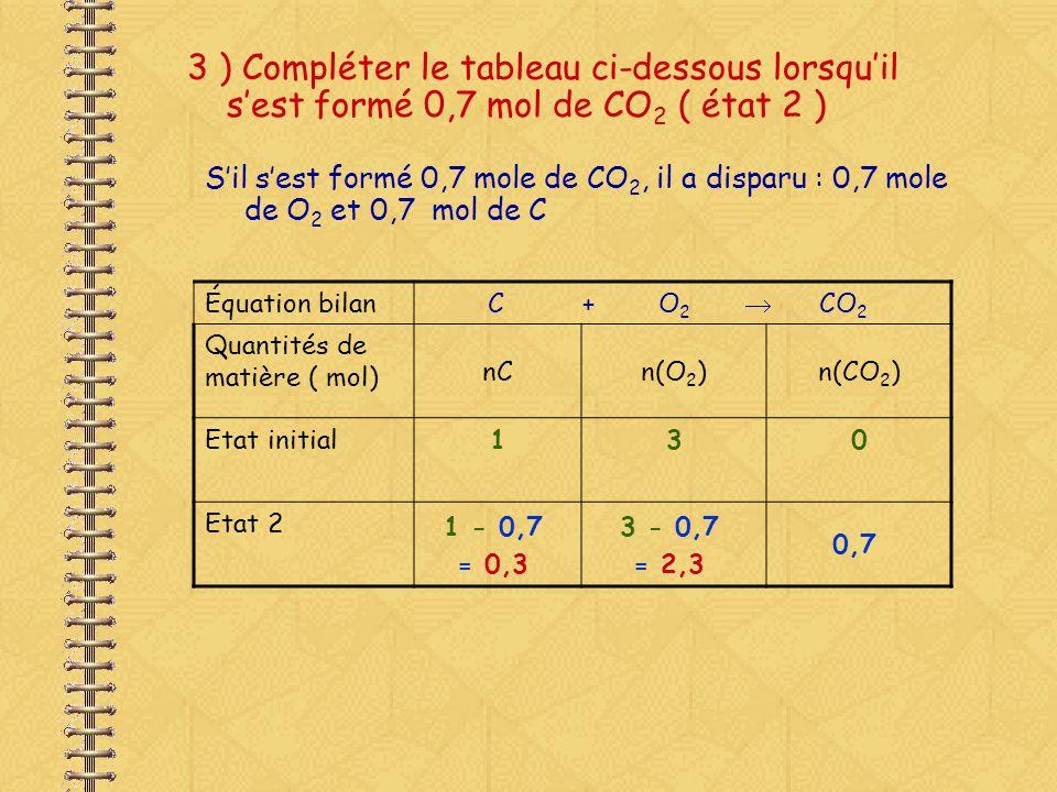 3 ) Compléter le tableau ci-dessous lorsquil sest formé 0,7 mol de CO 2 ( état 2 ) Équation bilan C + O 2 CO 2 Quantités de matière ( mol) nCn(O 2 )n(