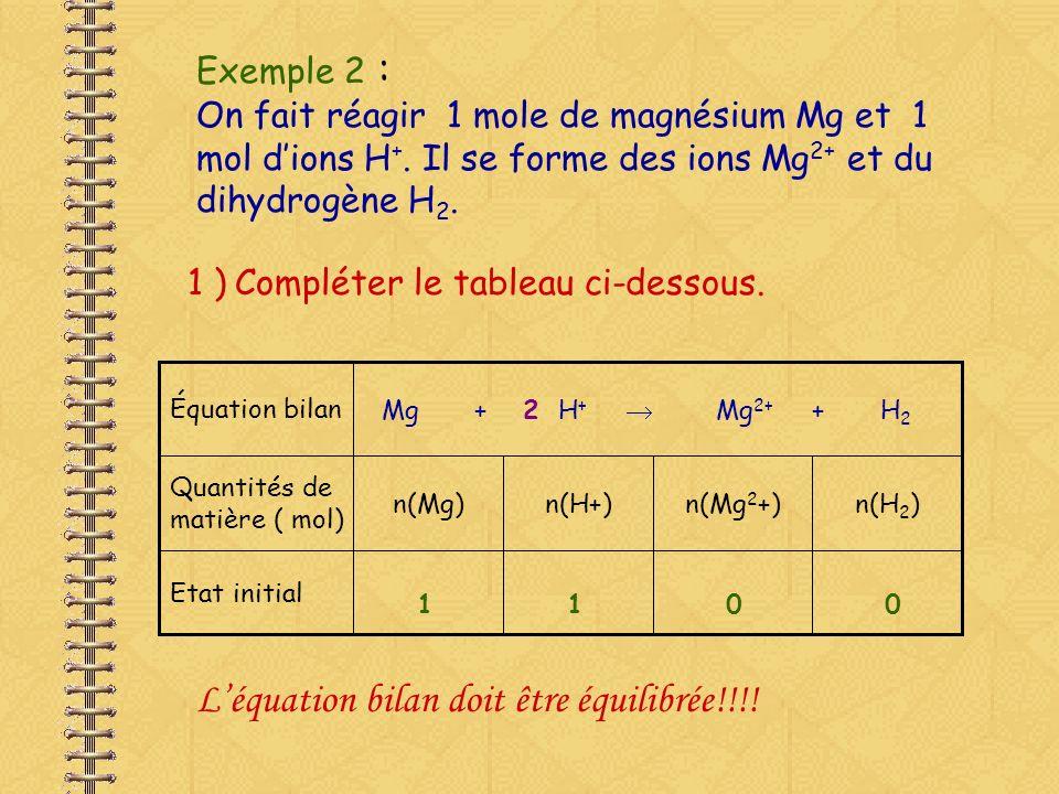 2 ) Compléter le tableau ci-dessous lorsquil sest formé 0,3 mol de H 2 ( état 1 ) Chaque fois quil se forme 1 molécule de H 2, il se forme 1 ion Mg 2+ Donc, sil sest formé 0,3 mole de H 2, il sest formé 0,3 mole de Mg 2+ Équation bilanMg + 2 H + Mg 2+ + H 2 Quantités de matière ( mol) n(Mg)n(H+)n(Mg 2 +)n(H 2 ) Etat initial1100 Etat 1 0,3