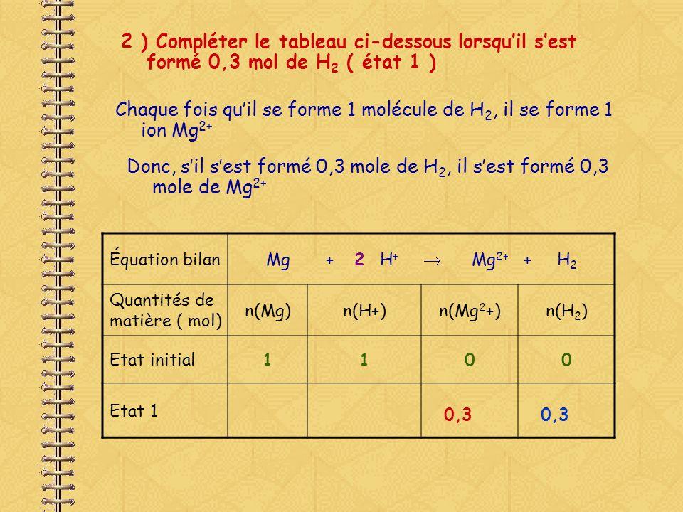 2 ) Compléter le tableau ci-dessous lorsquil sest formé 0,3 mol de H 2 ( état 1 ) Chaque fois quil se forme 1 molécule de H 2, il disparaît 1 atome de Mg et 2 ions H +.