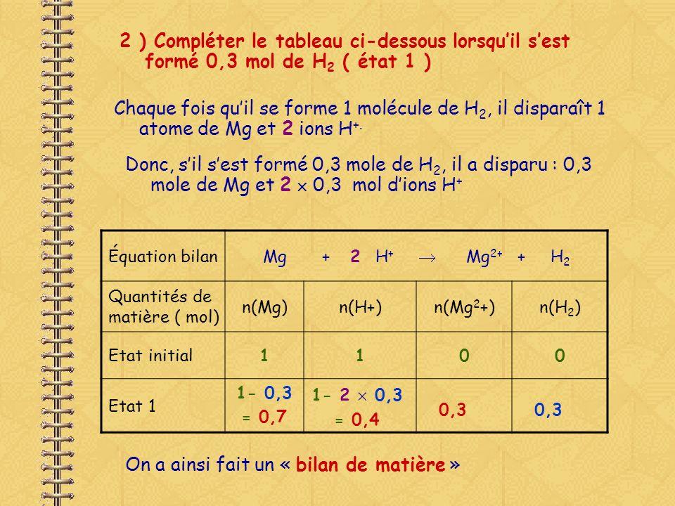 3 ) Compléter le tableau ci-dessous lorsque 0,5 mol de Mg a réagi ( état 2 ) Si 0,5 mole de Mg a réagi, il sest formé 0,5 mole de Mg 2+ et 0,5 mole de H 2 Équation bilanMg + 2 H + Mg 2+ + H 2 Quantités de matière ( mol) n(Mg)n(H+)n(Mg 2 +)n(H 2 ) Etat initial1100 Etat 2 0,5 1- 0,5 = 0,5