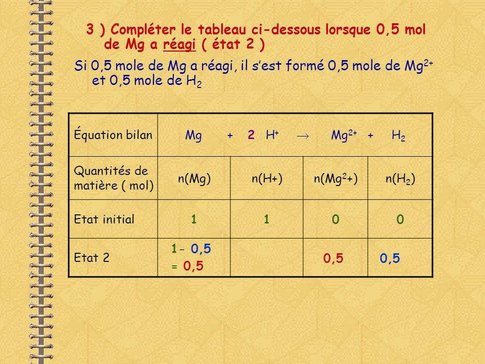 3 ) Compléter le tableau ci-dessous lorsque 0,5 mol de Mg a réagi ( état 2 ) Si 0,5 mole de Mg a réagi, il a disparu : et 2 0,5 mol dions H + Équation bilanMg + 2 H + Mg 2+ + H 2 Quantités de matière ( mol) n(Mg)n(H+)n(Mg 2 +)n(H 2 ) Etat initial1100 Etat 2 La réaction sarrête car il ny a plus dions H +.