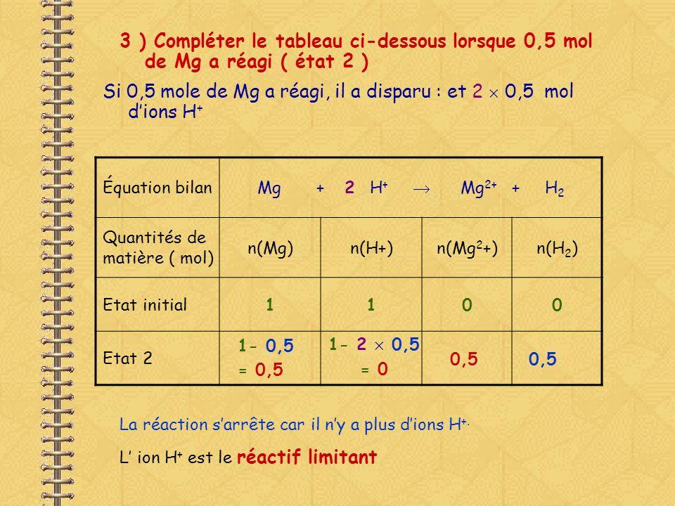 3 ) Compléter le tableau ci-dessous lorsque 0,5 mol de Mg a réagi ( état 2 ) Si 0,5 mole de Mg a réagi, il a disparu : et 2 0,5 mol dions H + Équation