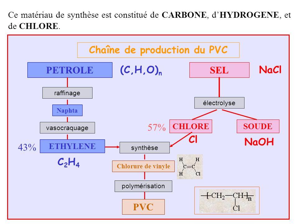 Ce matériau de synthèse est constitué de CARBONE, dHYDROGENE, et de CHLORE. Chaîne de production du PVC PETROLESEL raffinage électrolyse synthèse poly