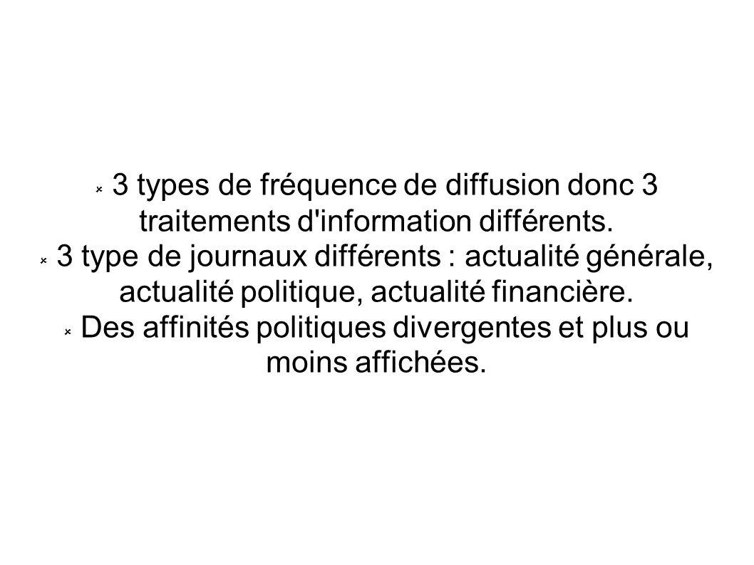 3 types de fréquence de diffusion donc 3 traitements d'information différents. 3 type de journaux différents : actualité générale, actualité politique