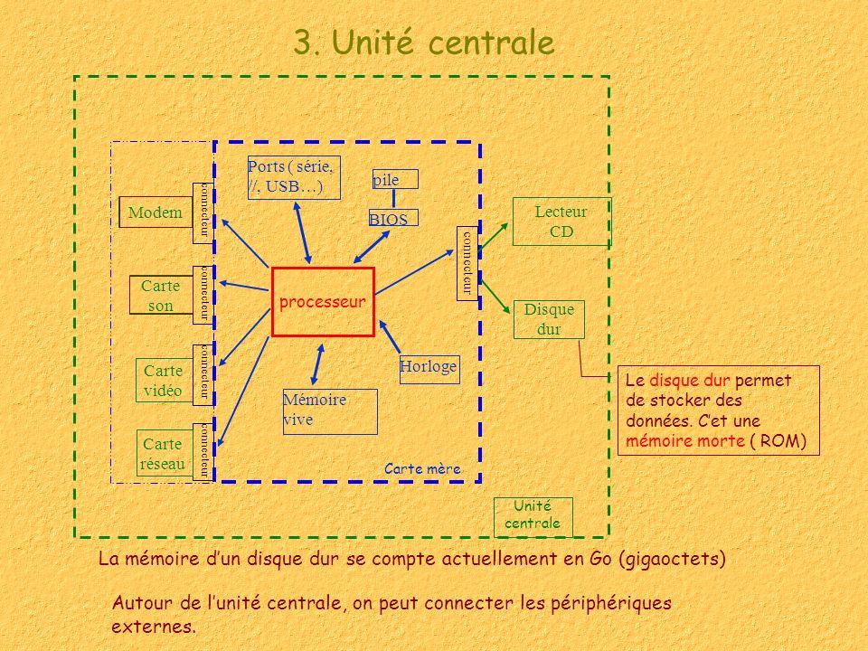 3. Unité centrale Le disque dur permet de stocker des données. Cet une mémoire morte ( ROM) Disque dur La mémoire dun disque dur se compte actuellemen