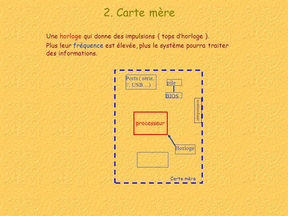 2. Carte mère Une horloge qui donne des impulsions ( tops dhorloge ). Plus leur fréquence est élevée, plus le système pourra traiter des informations.