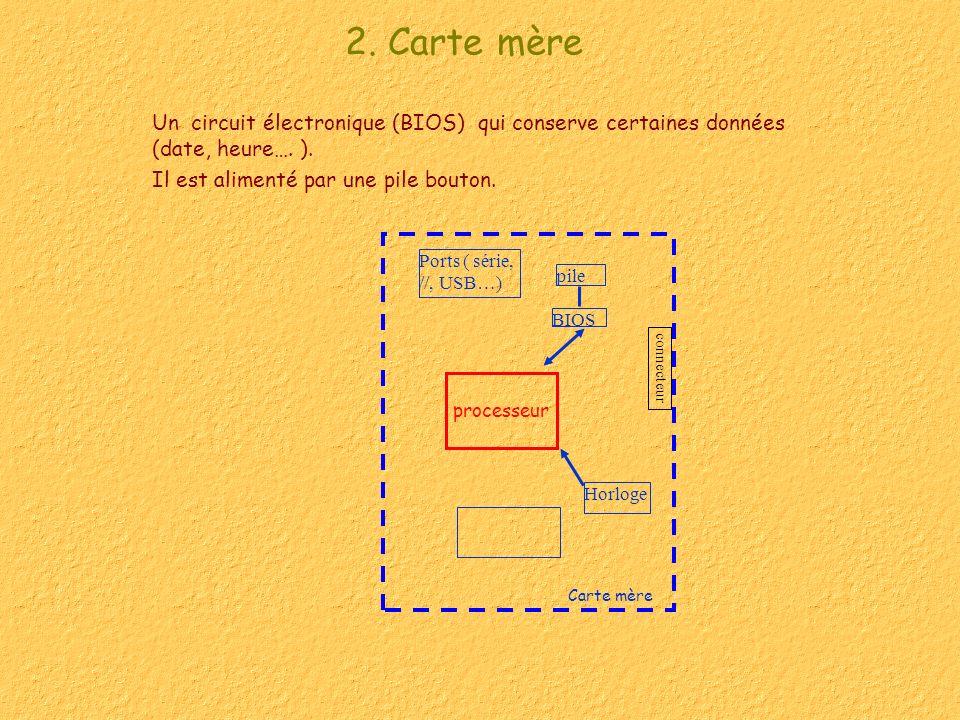 2. Carte mère Un circuit électronique (BIOS) qui conserve certaines données (date, heure…. ). Il est alimenté par une pile bouton. processeur pile BIO