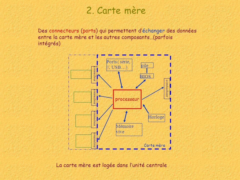 2. Carte mère Des connecteurs (ports) qui permettent déchanger des données entre la carte mère et les autres composants…(parfois intégrés) La carte mè