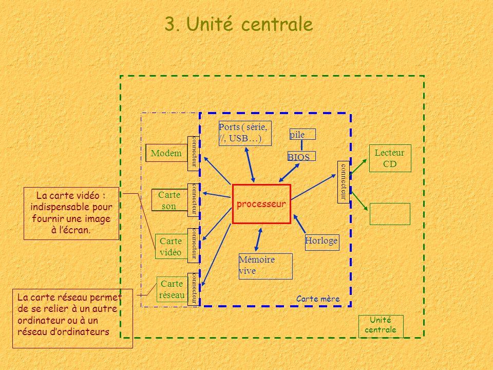 3. Unité centrale Lecteur CD Unité centrale connecteur processeur pile BIOS Ports ( série, //, USB…) Mémoire vive Horloge connecteur Carte mère Carte