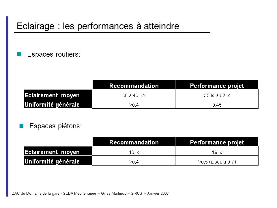 Eclairage : les performances à atteindre Espaces routiers: Espaces piétons: ZAC du Domaine de la gare - SEBA Méditerranée – Gilles Martinod – GIRUS –