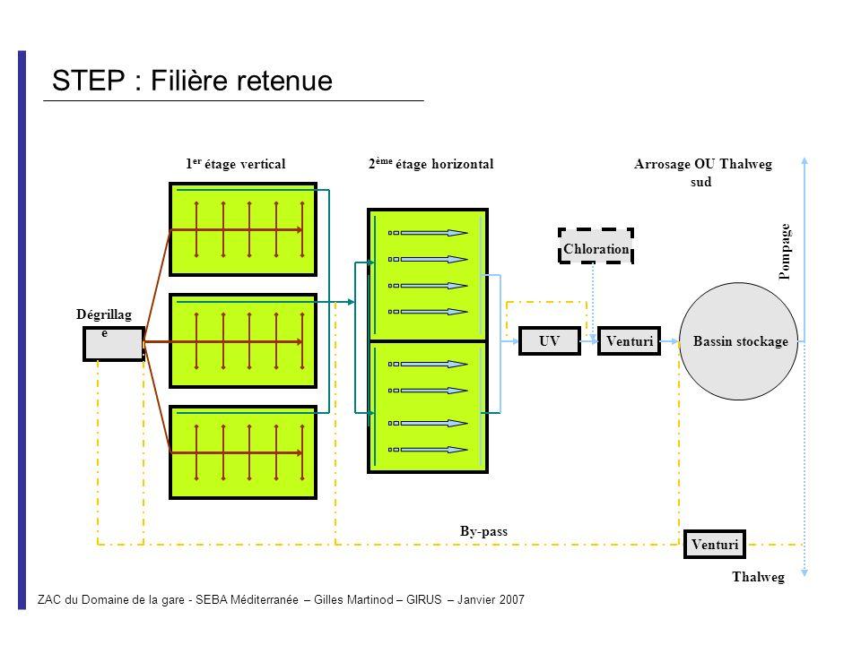 STEP : Filière retenue Dégrillag e 1 er étage vertical2 ème étage horizontal UVVenturiBassin stockage Venturi Chloration By-pass Arrosage OU Thalweg s