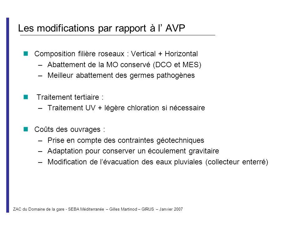 Les modifications par rapport à l AVP Composition filière roseaux : Vertical + Horizontal –Abattement de la MO conservé (DCO et MES) –Meilleur abattem