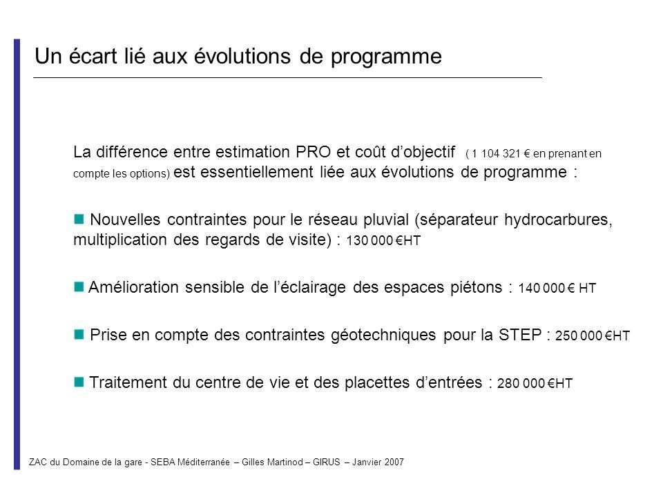 La différence entre estimation PRO et coût dobjectif ( 1 104 321 en prenant en compte les options) est essentiellement liée aux évolutions de programm